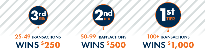 3rd tier: 25-49 transactions wins $250. 2nd tier: 50-99 transactions wins $500. 1st tier: 100+ transactions wins $1,000!